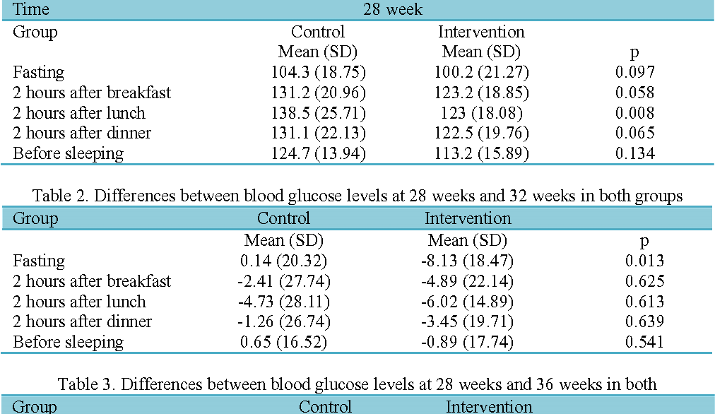 Effects of telephone follow-up on blood glucose levels and postpartum  screening in mothers with Gestational Diabetes Mellitus - Semantic Scholar