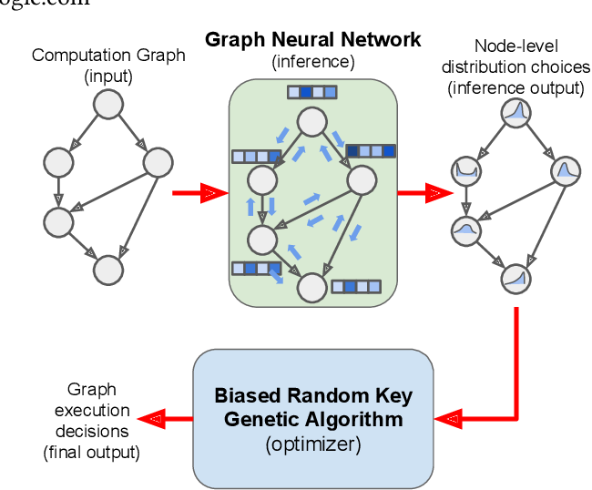 Figure 1 for REGAL: Transfer Learning For Fast Optimization of Computation Graphs