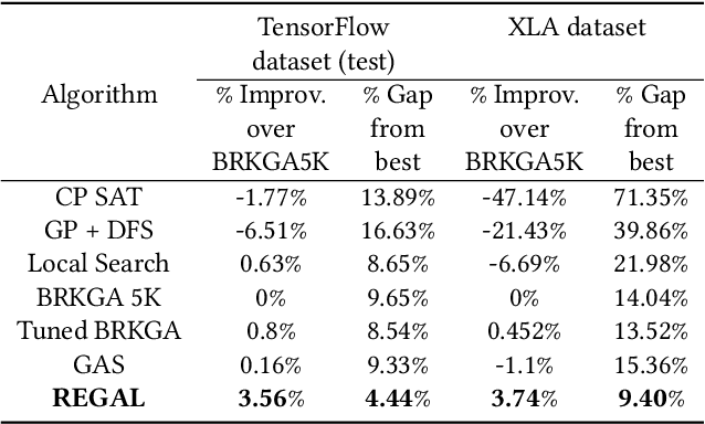 Figure 2 for REGAL: Transfer Learning For Fast Optimization of Computation Graphs