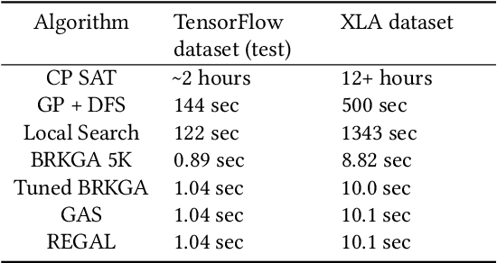 Figure 4 for REGAL: Transfer Learning For Fast Optimization of Computation Graphs