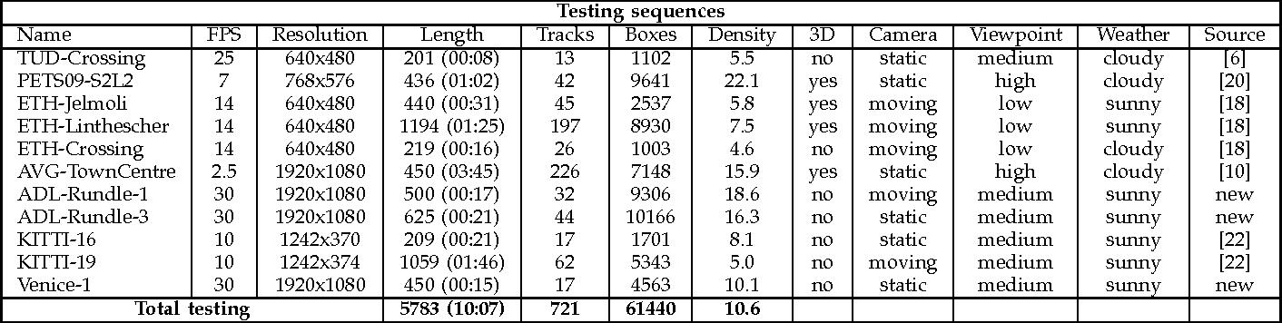 Figure 1 for MOTChallenge 2015: Towards a Benchmark for Multi-Target Tracking