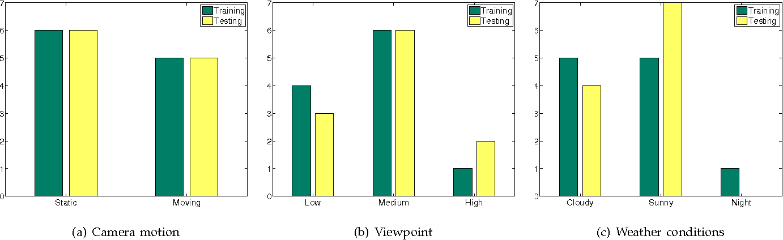 Figure 2 for MOTChallenge 2015: Towards a Benchmark for Multi-Target Tracking