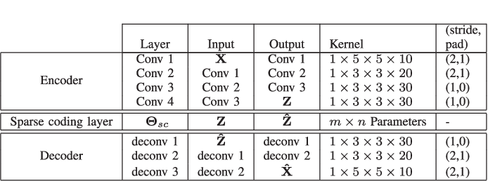 Figure 4 for Deep Sparse Representation-based Classification