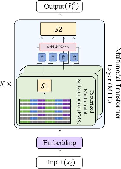 Figure 1 for Factorized Multimodal Transformer for Multimodal Sequential Learning