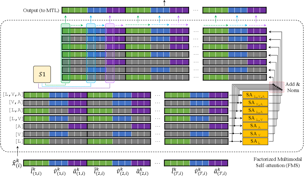 Figure 3 for Factorized Multimodal Transformer for Multimodal Sequential Learning