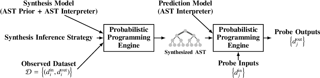 Figure 1 for Time Series Structure Discovery via Probabilistic Program Synthesis