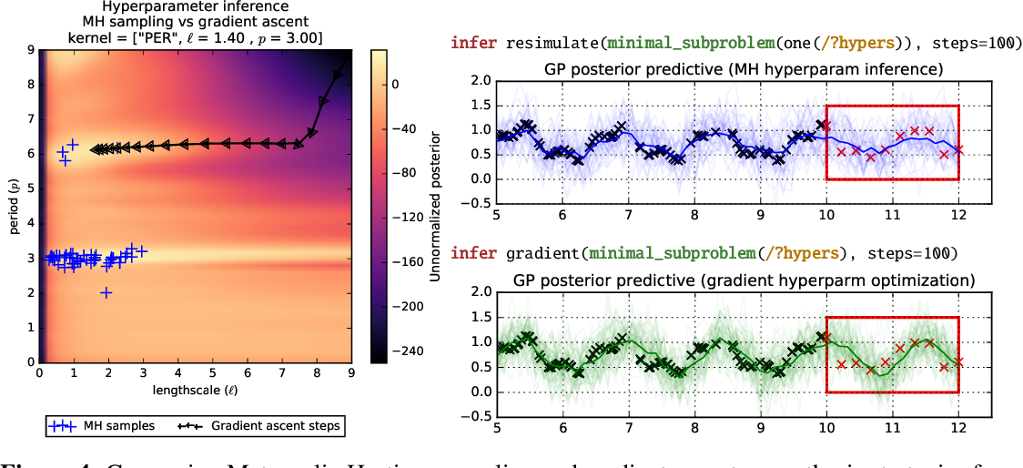 Figure 4 for Time Series Structure Discovery via Probabilistic Program Synthesis