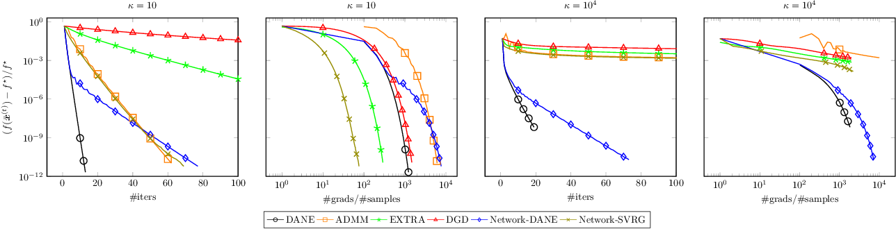 Figure 1 for Communication-Efficient Distributed Optimization in Networks with Gradient Tracking