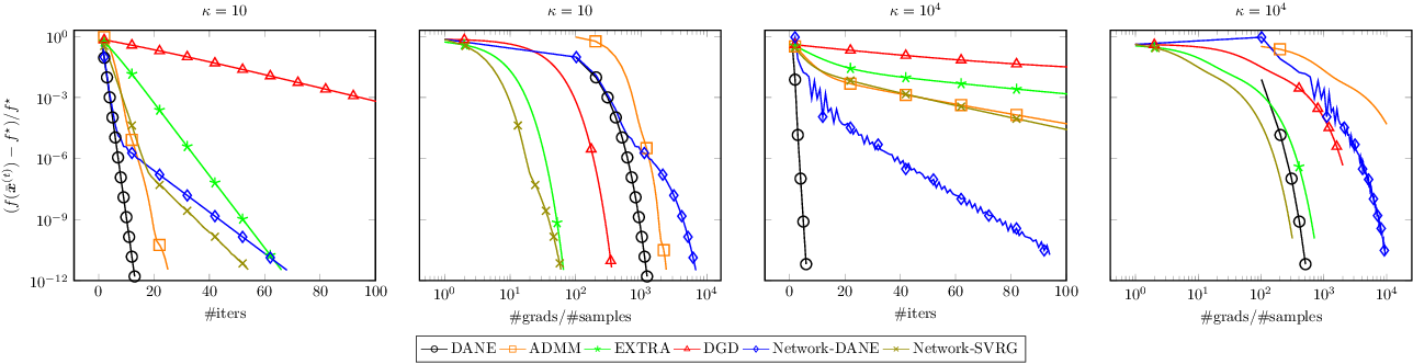 Figure 2 for Communication-Efficient Distributed Optimization in Networks with Gradient Tracking