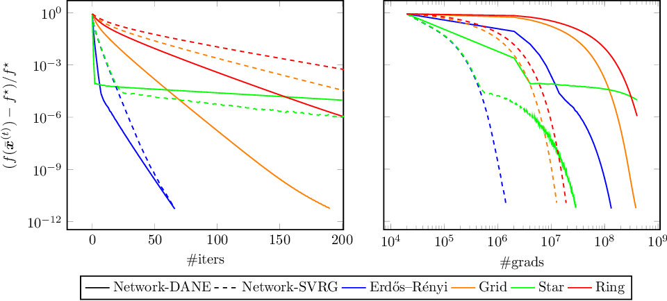 Figure 4 for Communication-Efficient Distributed Optimization in Networks with Gradient Tracking