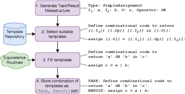 Figure 3 for DAVE: Deriving Automatically Verilog from English