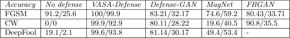 Figure 2 for Adversarial Defense by Latent Style Transformations
