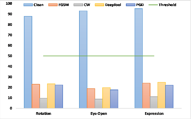 Figure 4 for Adversarial Defense by Latent Style Transformations