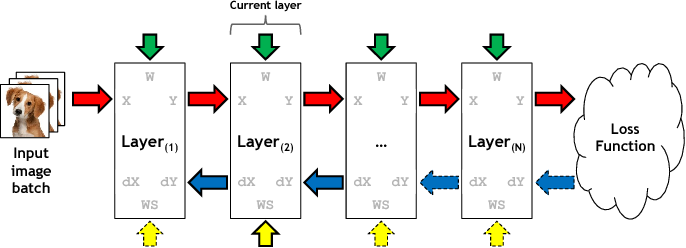 Figure 2 for vDNN: Virtualized Deep Neural Networks for Scalable, Memory-Efficient Neural Network Design