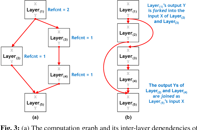 Figure 3 for vDNN: Virtualized Deep Neural Networks for Scalable, Memory-Efficient Neural Network Design