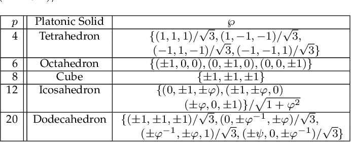 Figure 1 for Three-dimensional Radial Visualization of High-dimensional Continuous or Discrete Data
