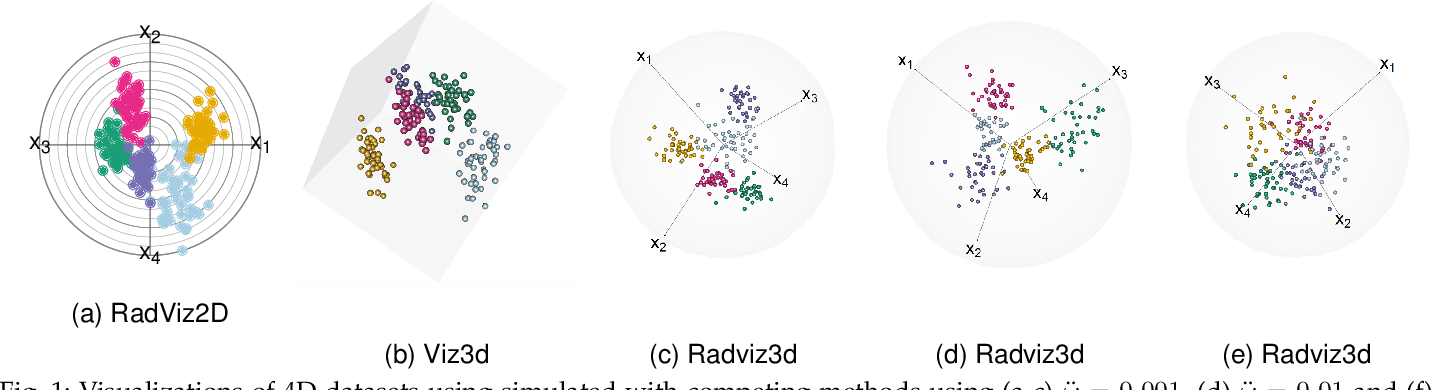Figure 2 for Three-dimensional Radial Visualization of High-dimensional Continuous or Discrete Data