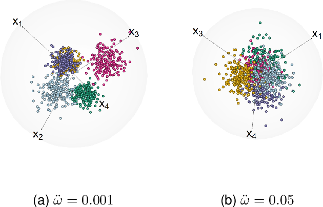 Figure 3 for Three-dimensional Radial Visualization of High-dimensional Continuous or Discrete Data