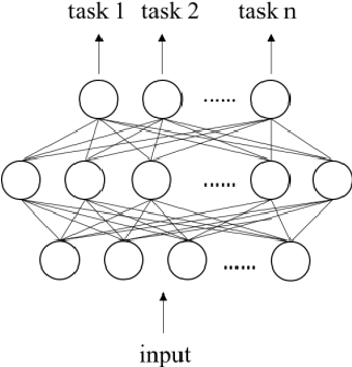 Figure 1 for CNN based Multi-Instance Multi-Task Learning for Syndrome Differentiation of Diabetic Patients
