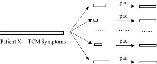 Figure 2 for CNN based Multi-Instance Multi-Task Learning for Syndrome Differentiation of Diabetic Patients