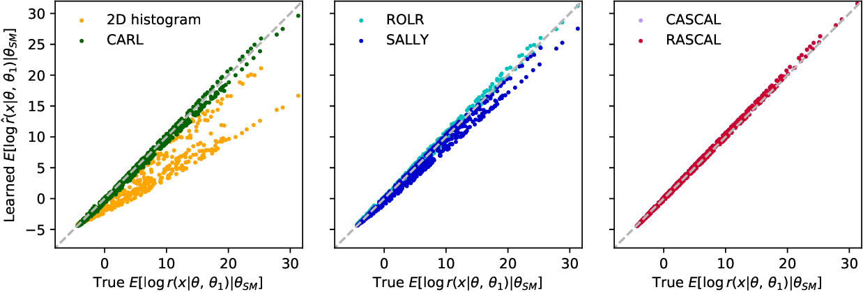 Figure 3 for A Guide to Constraining Effective Field Theories with Machine Learning