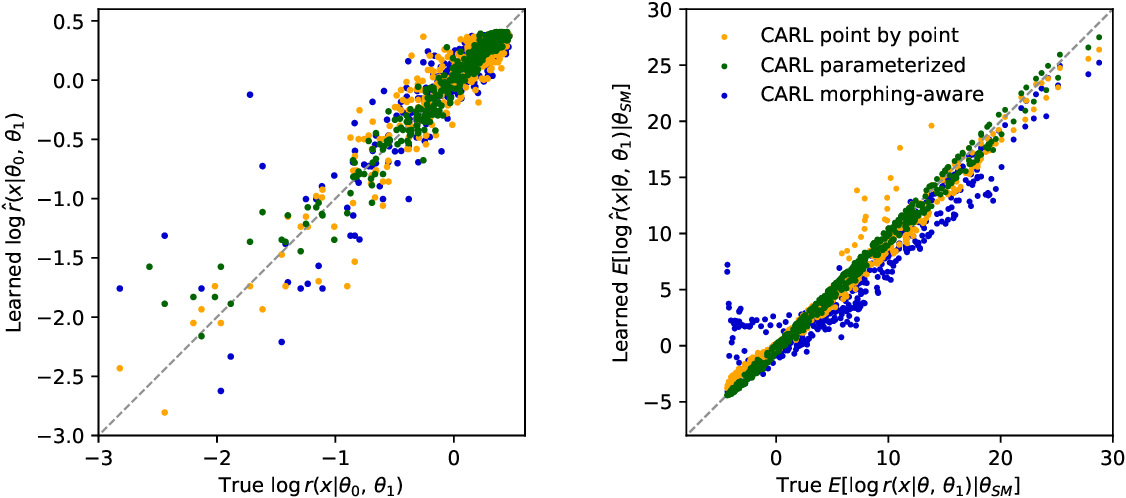 Figure 4 for A Guide to Constraining Effective Field Theories with Machine Learning