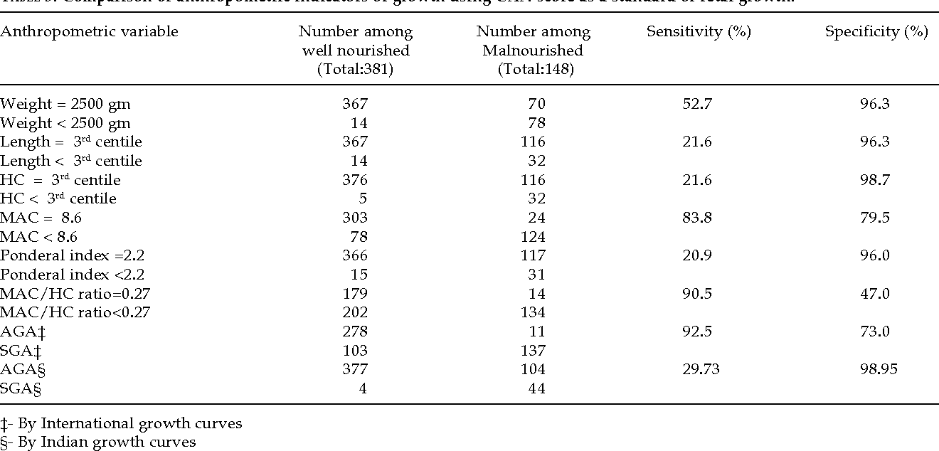 Table 3 From Detection Of Fetal Malnutrition Using Can Score