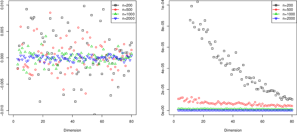 Figure 1 for Simultaneous Dimensionality and Complexity Model Selection for Spectral Graph Clustering