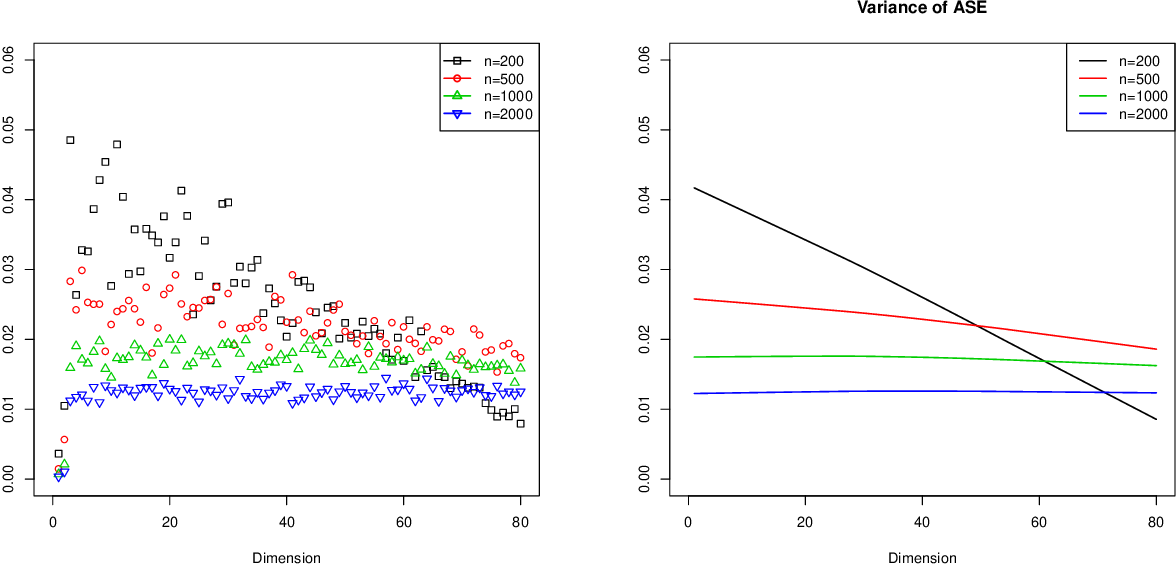 Figure 3 for Simultaneous Dimensionality and Complexity Model Selection for Spectral Graph Clustering