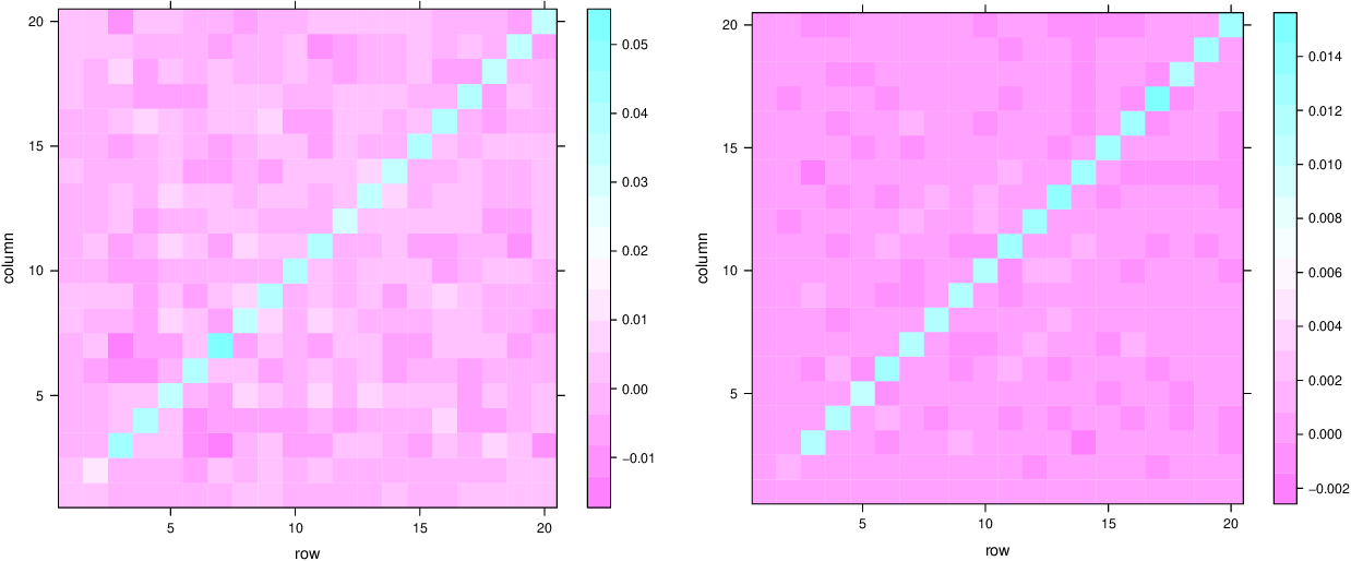 Figure 4 for Simultaneous Dimensionality and Complexity Model Selection for Spectral Graph Clustering