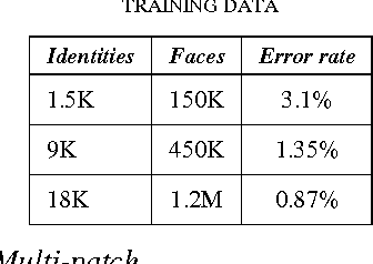 Figure 2 for Targeting Ultimate Accuracy: Face Recognition via Deep Embedding