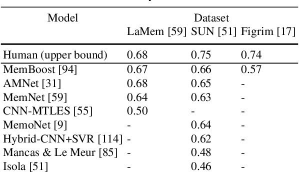 Figure 4 for Memorability: An image-computable measure of information utility