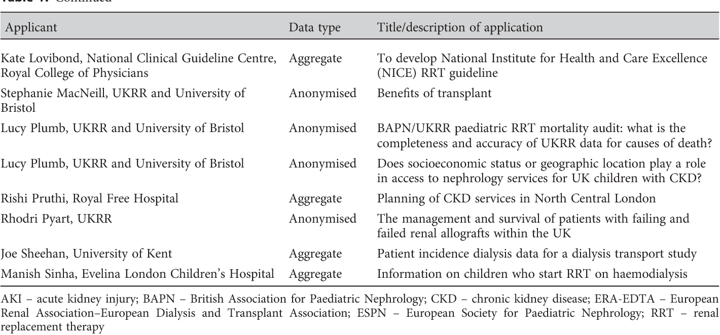 Table 1 from UK Renal Registry 20th Annual Report
