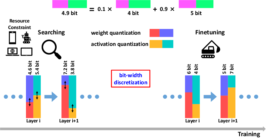 Figure 2 for FracBits: Mixed Precision Quantization via Fractional Bit-Widths