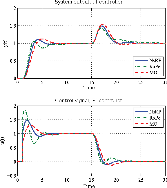 Fig. 11. Comparison for different tunings with a PI controller for P2(s).