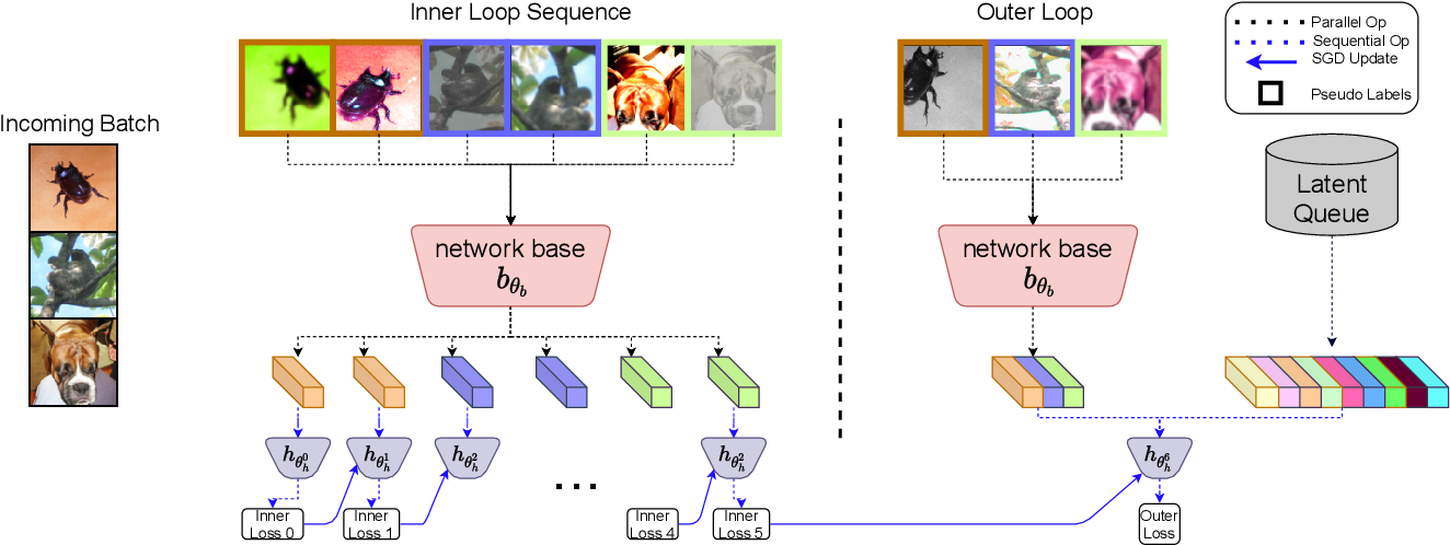 Figure 1 for SPeCiaL: Self-Supervised Pretraining for Continual Learning