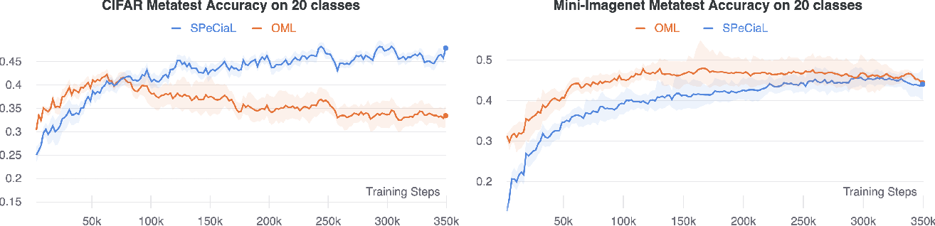 Figure 4 for SPeCiaL: Self-Supervised Pretraining for Continual Learning