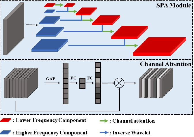 Figure 1 for Towards Boosting the Channel Attention in Real Image Denoising : Sub-band Pyramid Attention