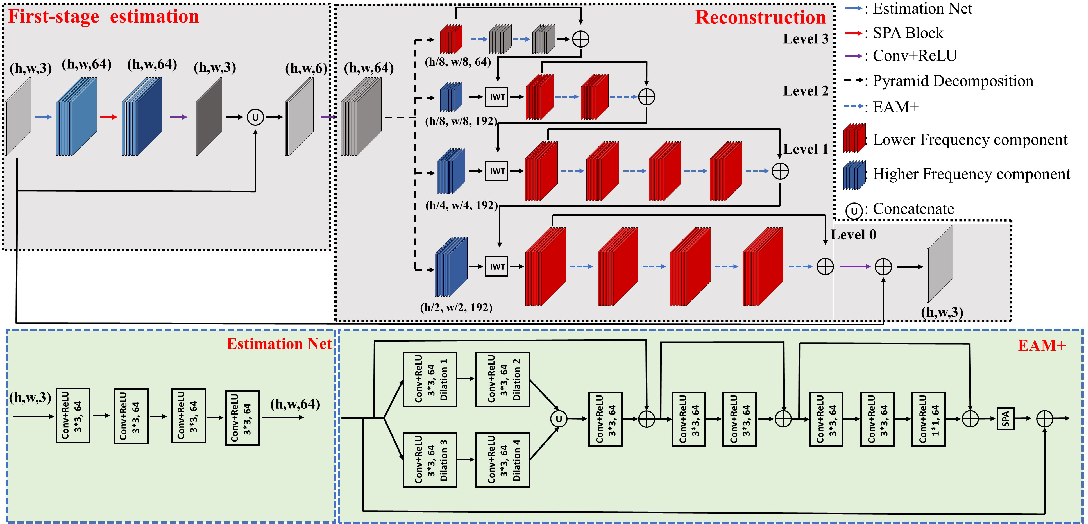 Figure 2 for Towards Boosting the Channel Attention in Real Image Denoising : Sub-band Pyramid Attention