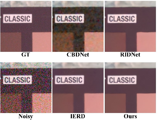 Figure 3 for Towards Boosting the Channel Attention in Real Image Denoising : Sub-band Pyramid Attention