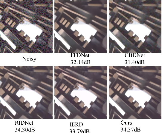 Figure 4 for Towards Boosting the Channel Attention in Real Image Denoising : Sub-band Pyramid Attention