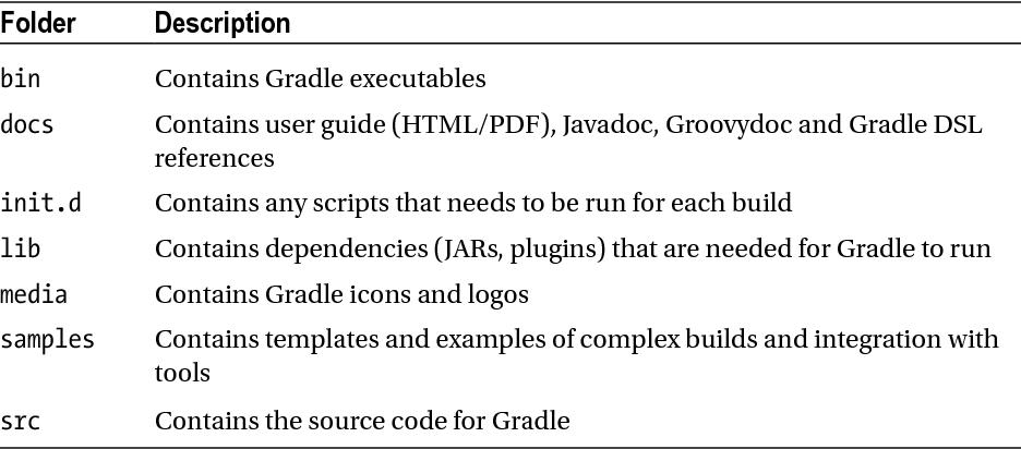 Introducing Gradle - Semantic Scholar