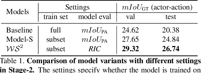 Figure 2 for Learning a Weakly-Supervised Video Actor-Action Segmentation Model with a Wise Selection