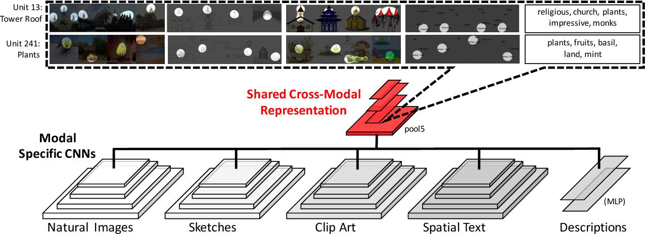 Figure 3 for Cross-Modal Scene Networks