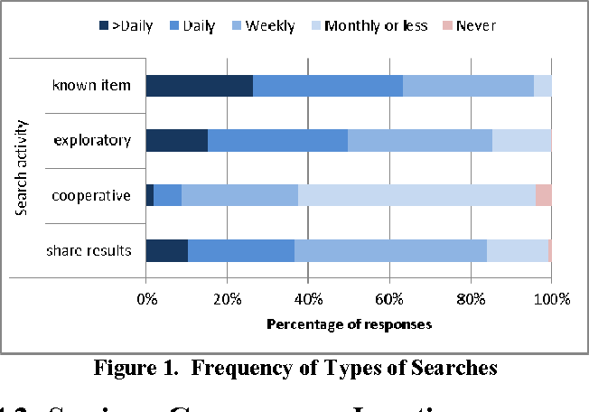 Figure 1. Frequency of Types of Searches