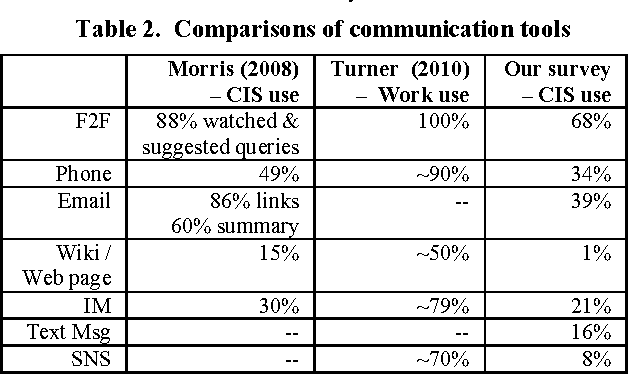 Table 2. Comparisons of communication tools