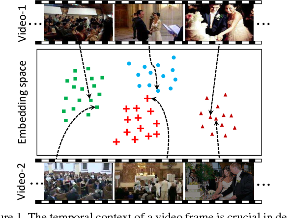 Figure 1 for Learning Temporal Embeddings for Complex Video Analysis