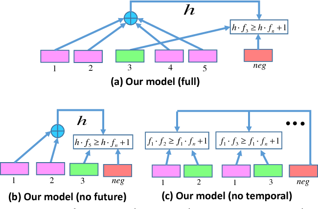 Figure 3 for Learning Temporal Embeddings for Complex Video Analysis