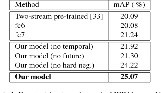 Figure 2 for Learning Temporal Embeddings for Complex Video Analysis