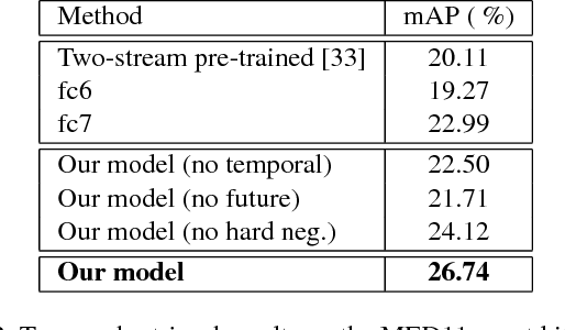 Figure 4 for Learning Temporal Embeddings for Complex Video Analysis
